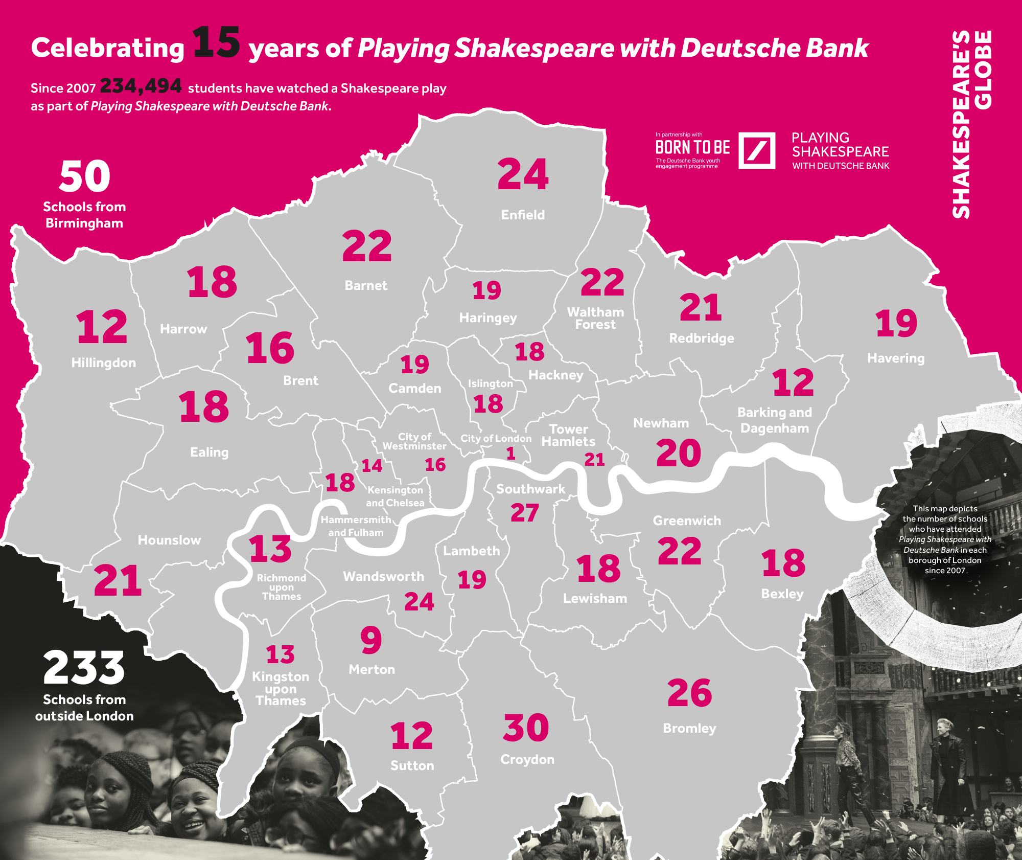 A pink map of the Boroughs in London, specifying the numbers of schools who have attended a Playing Shakespeare with Deutsche Bank performance. The map also lists 233 schools from outside London, and 234,494 students have watched a Shakespeare play at the Globe Theatre since 2007.